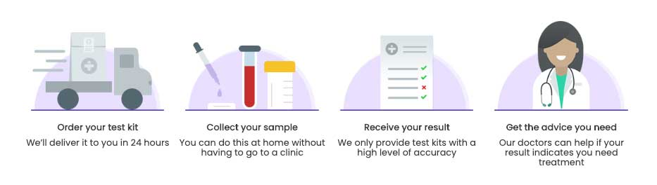 treated_online_pharmacy_testcenter